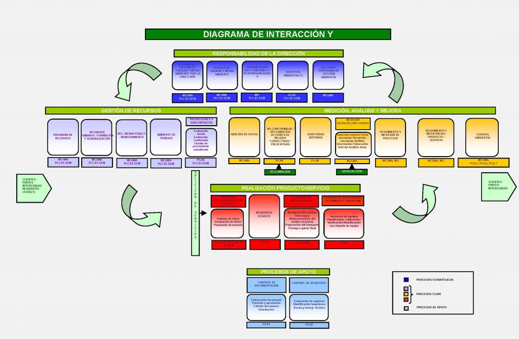 diagramainteraccion